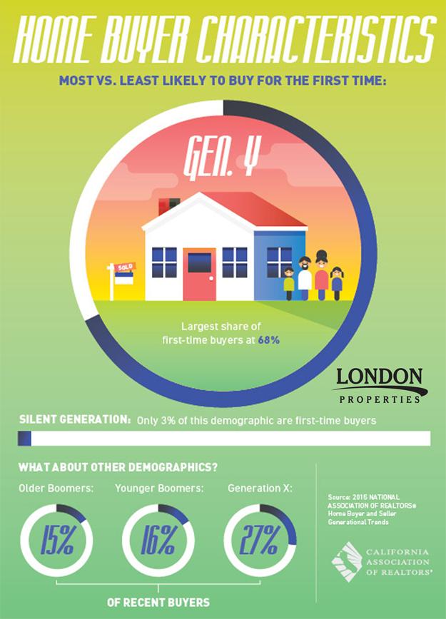 Home Buyer Characteristics